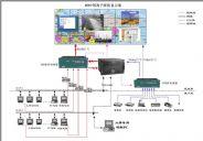 综合布线工程|监控系统工程案例